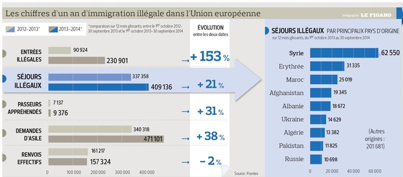 Les statistiques Frontex de l'immigration illégale en Europe